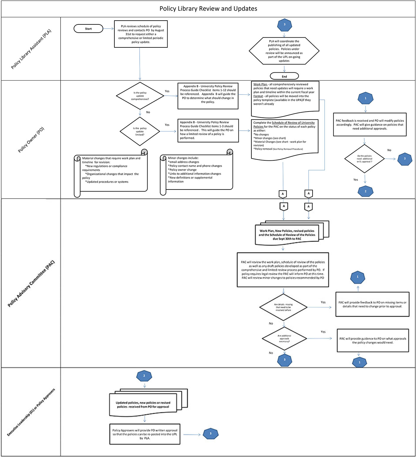 [DIAGRAM_4FR]  Appendix H – Flow Charts for Three Procedures for Policies   Checklist For Process Flow Diagram      University Resources, Operations and Policies - Adelphi University